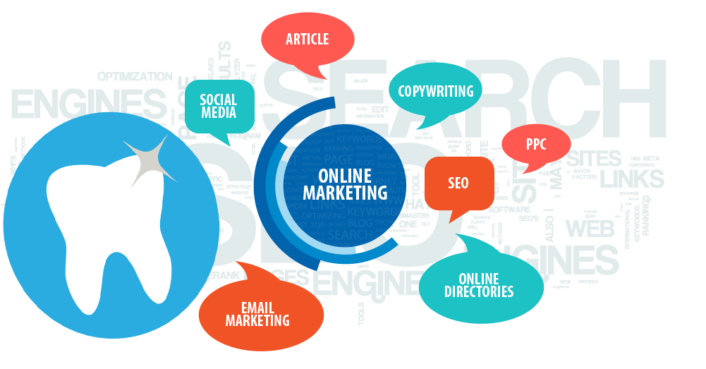 dental internet marketing